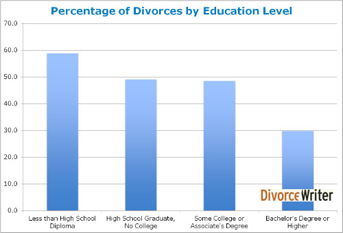 Divorce Rate and the Economy