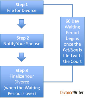 3 Texas Divorce Steps